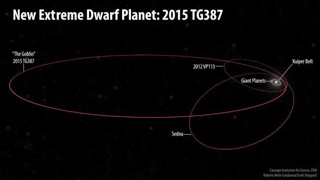 The orbits of the new extreme dwarf planet, 2015 TG387, and its fellow Inner Oort Cloud objects, 2012 VP113 and Sedna, as compared with the rest of the Solar System. 2015 TG387 was nicknamed