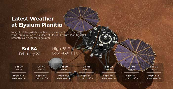 InSight Weather Report | Credit: NASA