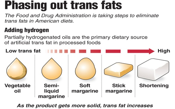 Trans fats infographic [Credit: Credit: Yingling/MCT]