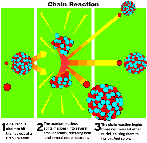 Nuclear fission chain reaction chart--1. A neutron is about to hit the nucleus of a uranium atom. 2. The uranium nucleus splits (fissions) into several smaller atom. 3. The chain reaction begins: those neutrons hit other nuclei, causing them to fission. And so on.